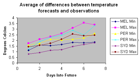 Average of differences between temperature forecasts and observations (Melbourne, Sydney and Perth)