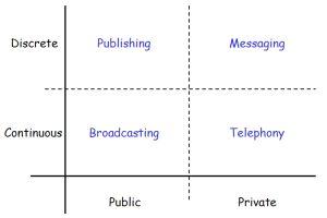 Publishing, Messaging, Broadcasting and Telephony